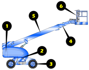 Telescopic Aerial List Inspection Illustration